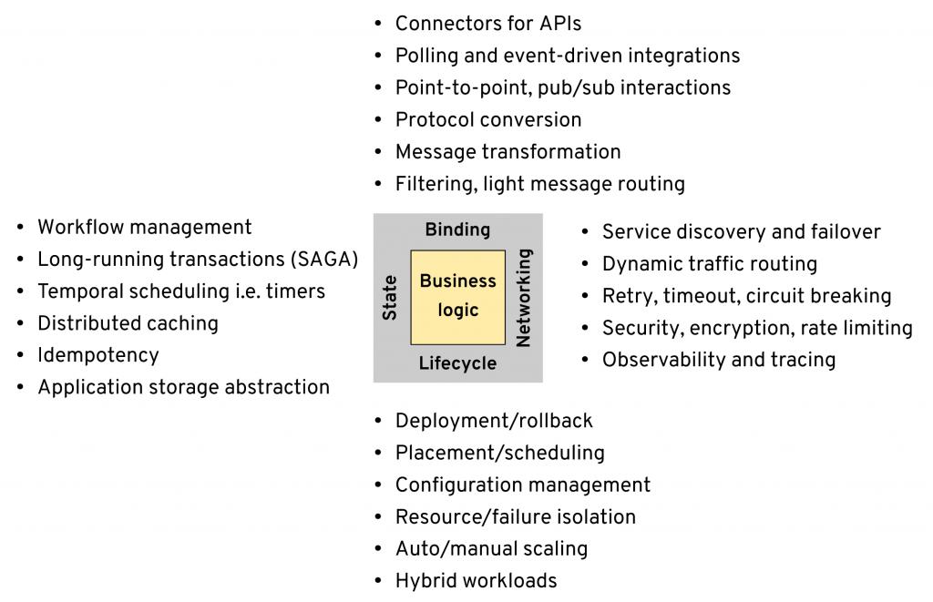 Multi-Runtime Microservices Architecture